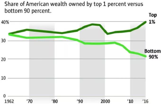 نمودار درآمد ثروتمندترین مردم جهان