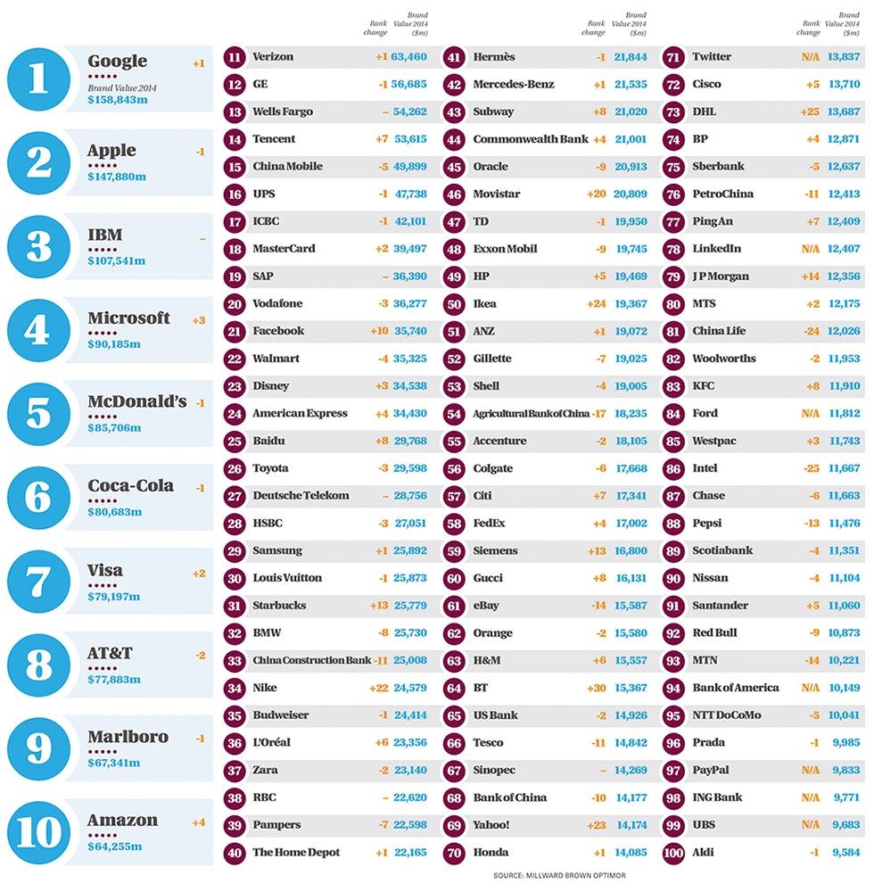 لیست صد برند برتر جهان