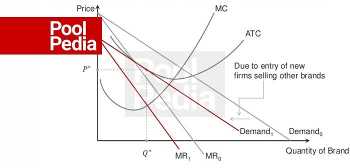 نمودار بازار رقابت انحصاری