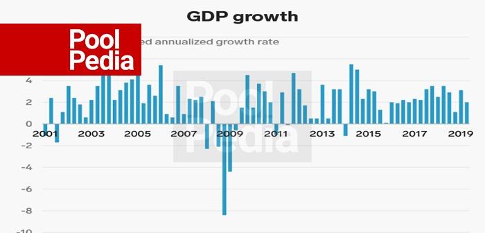 وضع کنونی اقتصاد