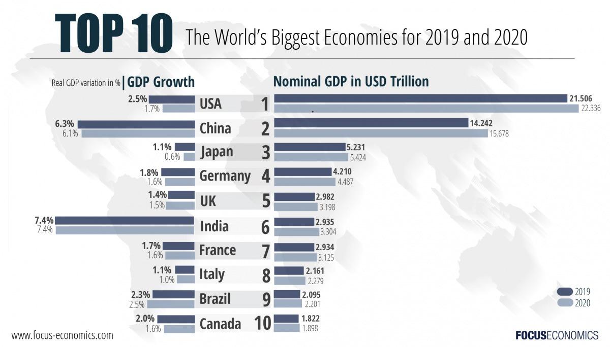 10 اقتصاد بزرگ جهان در سال 2019