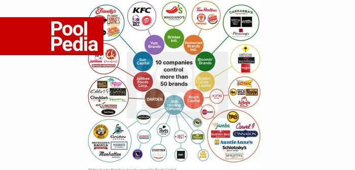 بزرگترین رستوران های زنجیره ای جهان
