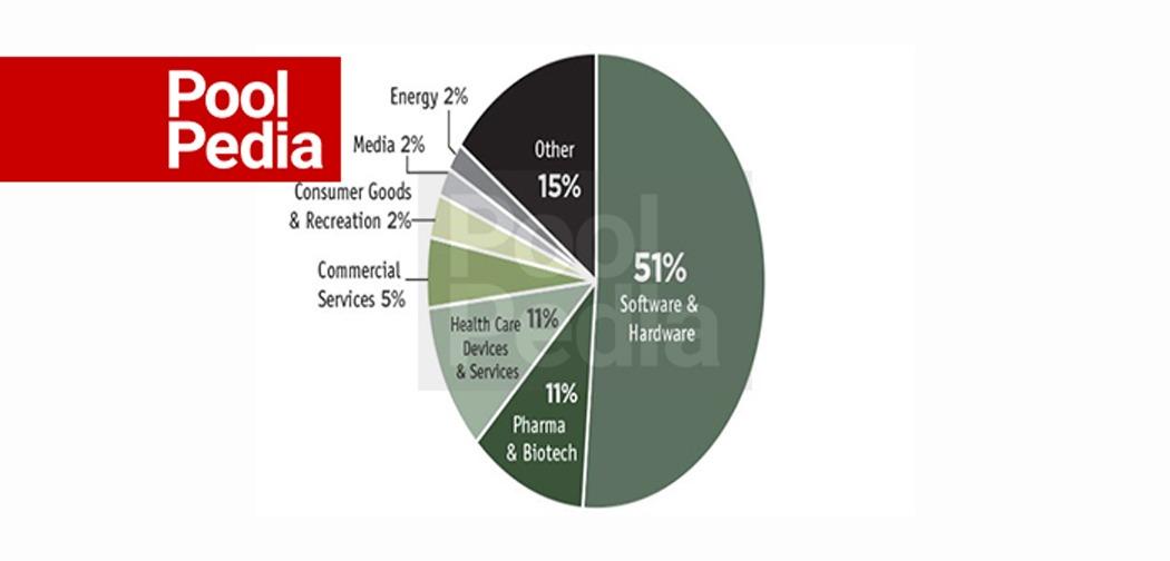 نسبت تخصیص بودجه در صنعت های مختلف توسط صندوق سرمایه گذاری های جسورانه