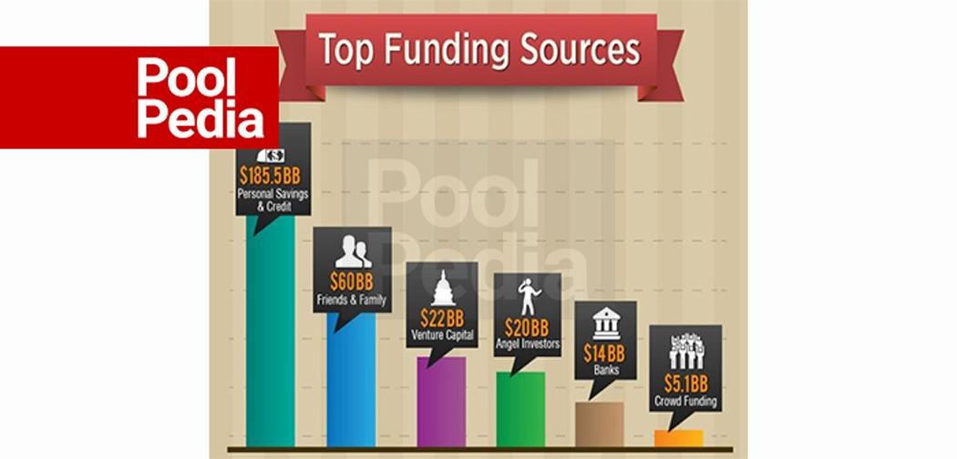 منابع مالی