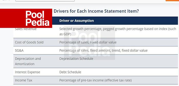 صورت درآمد و مدل سازی مالی
