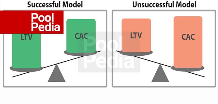 محاسبه و مدیریت هزینه جذب مشتری (CAC).